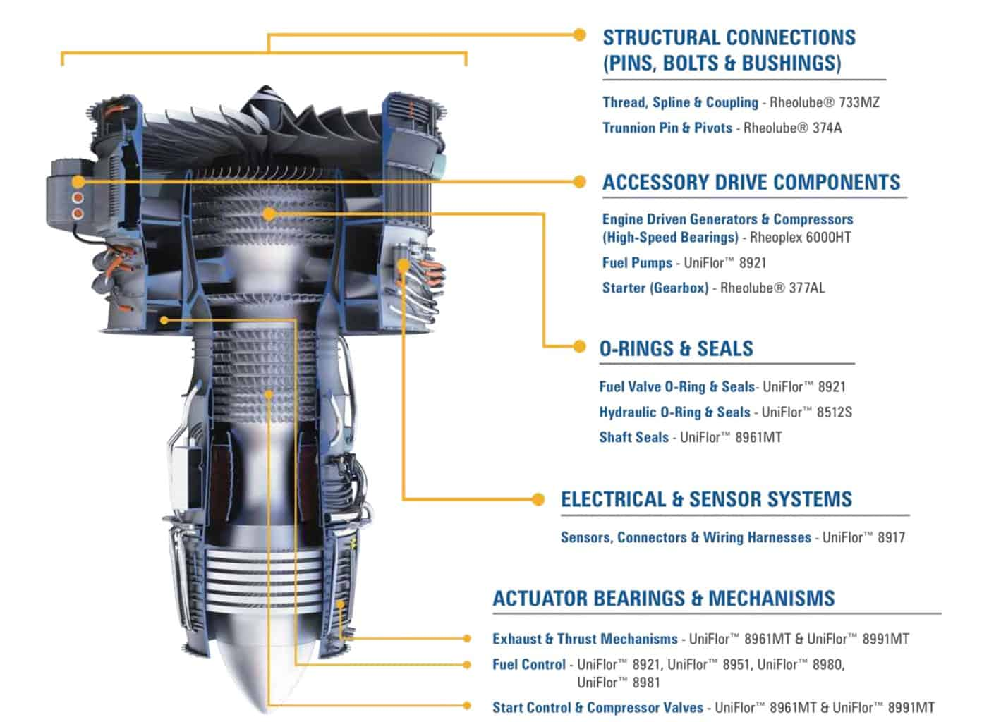 Aircraft engine component lubrication overview