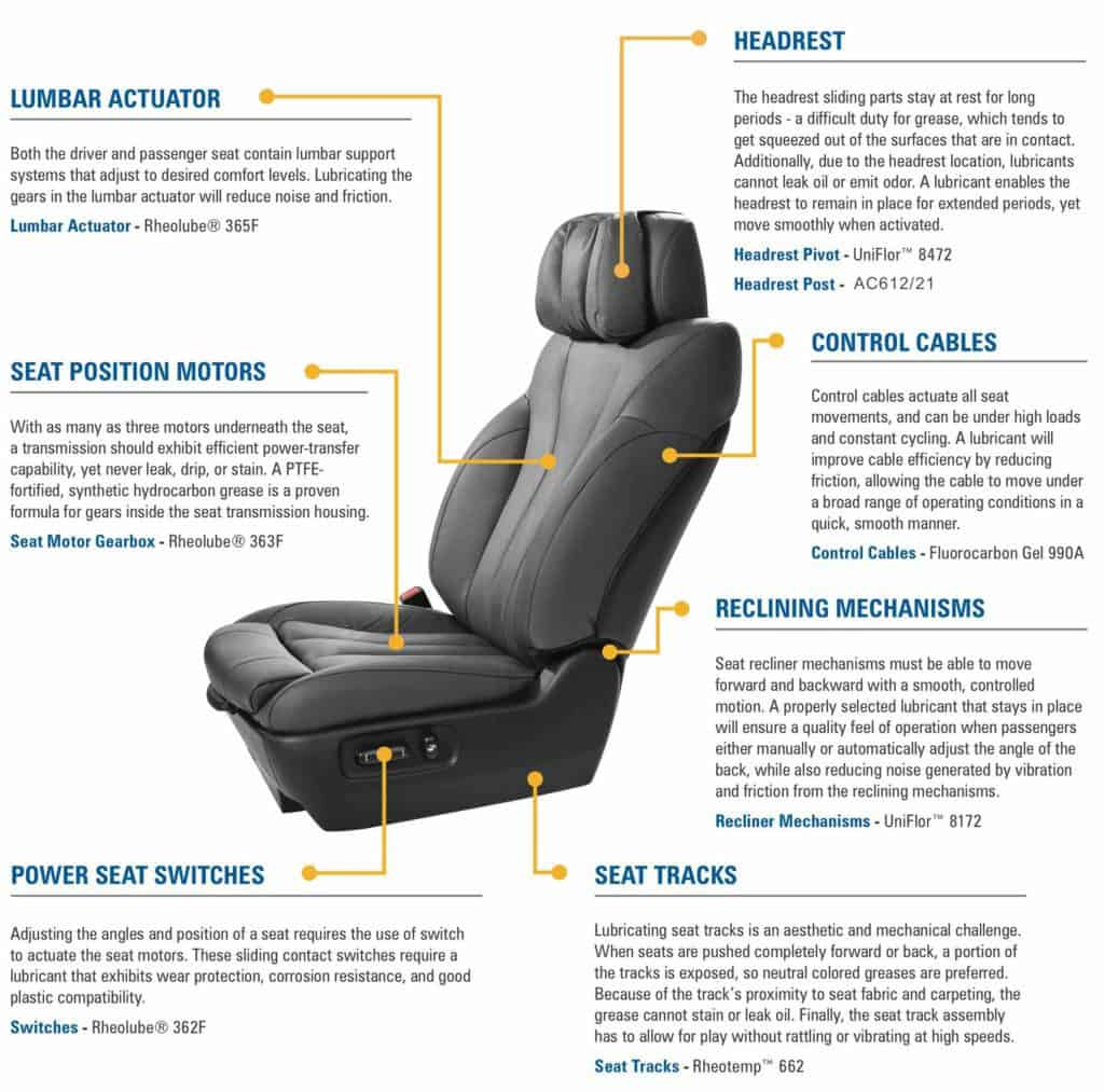 Lubricating Seat Tracks Control Cables Lumbar Actuators Position Motors Reclining Mechanisms Headrest Posts And Power Switches Thereby Adding